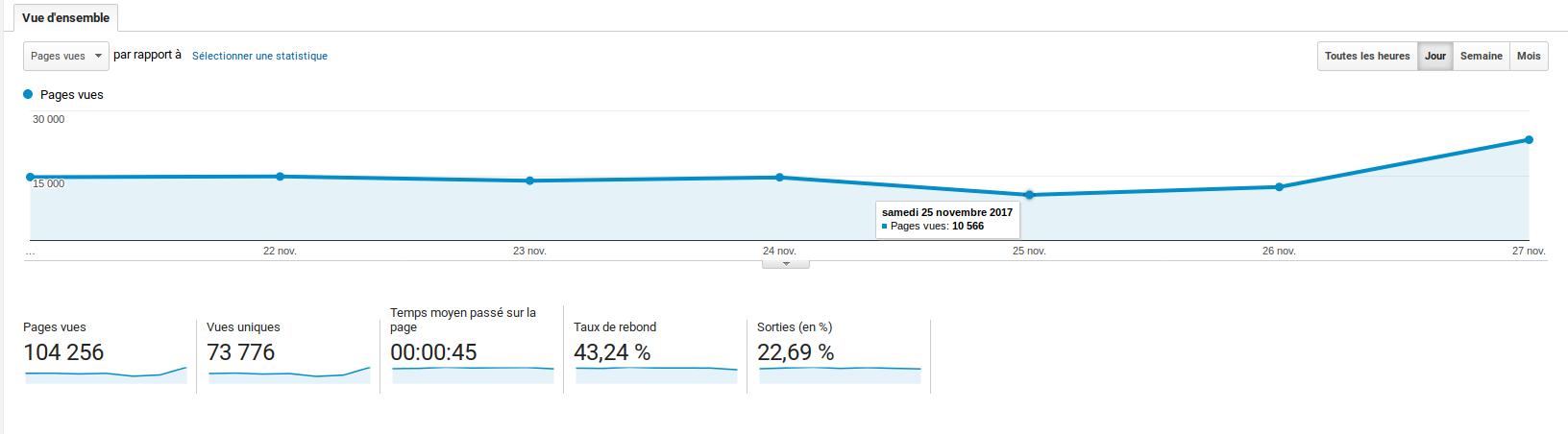 KPI indicateurs Google Analytics