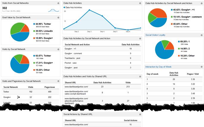 tableau de bord Google Analytics